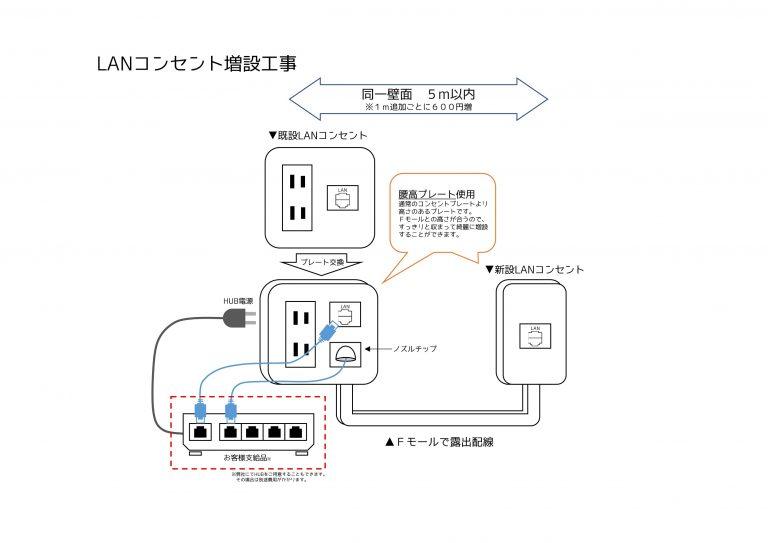 イメージ図/LANコンセント増設・移設 基本工事内容